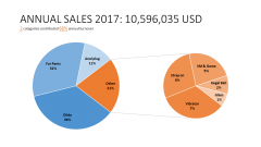 LOVETOY sales report 2017